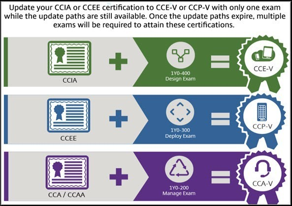 CCIA-CCEE Upgrade Infographic